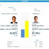 Elecciones presidenciales: Resultados en Calamuchita
