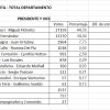 #Elecciones2019: Resultados en el Valle de Calamuchita de los candidatos a Presidente